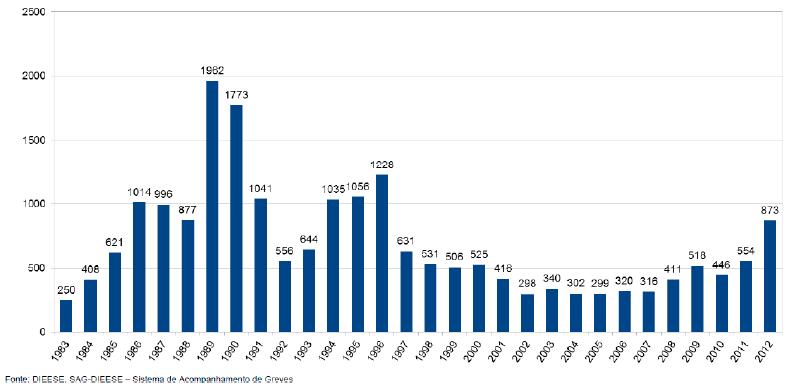 Total Anual de Greves no Brasil 1983 a 2012