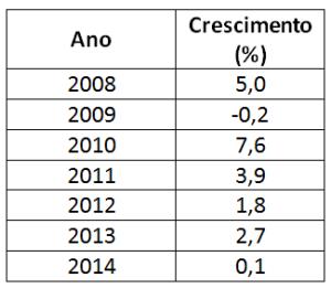 Crescimento do Produto Interno Bruto do Brasil